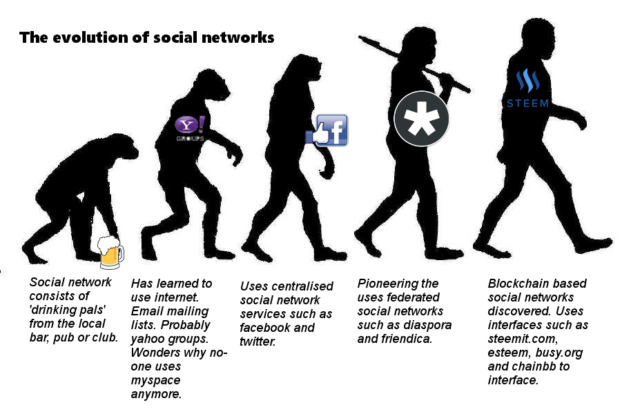 What's Trending? The Evolution of Social Networks
